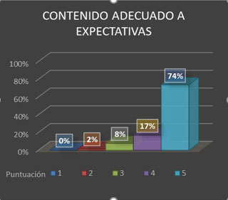 Gráfico 2: Valoración de los participantes sobre la adecuación de los contenidos de las estancias a sus expectativas.
